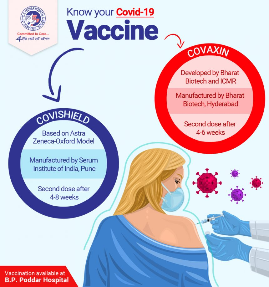 Covishield vs Covaxin: Know your Vaccine