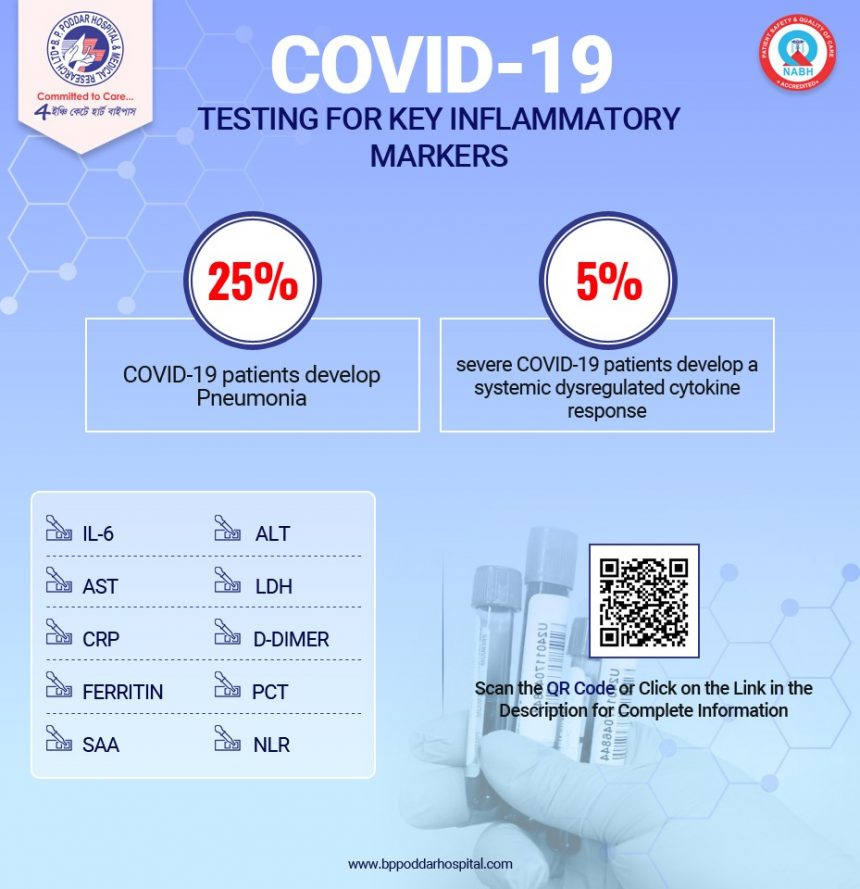 Covid-19- Testing for Key Inflammatory Markers