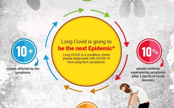 Long Covid- Much more than we think